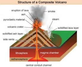composite volcano diagram a comprehensive guide to composite volcanoes volcanoes