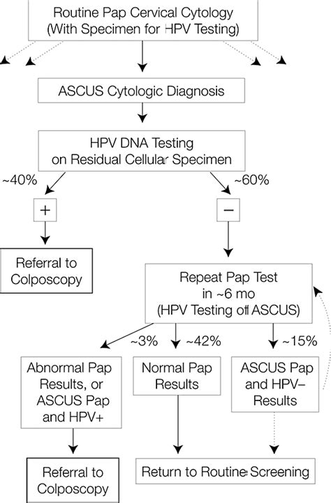 papanicolaou test identifying with cervical neoplasia using human