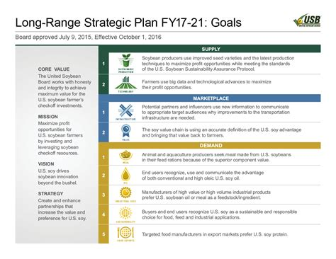 three year strategic plan template united soybean board unveils new strategic plan goals for