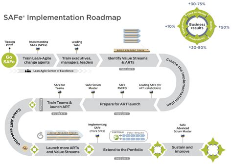 Figure 1. SAFe Implementation Roadmap   Articles