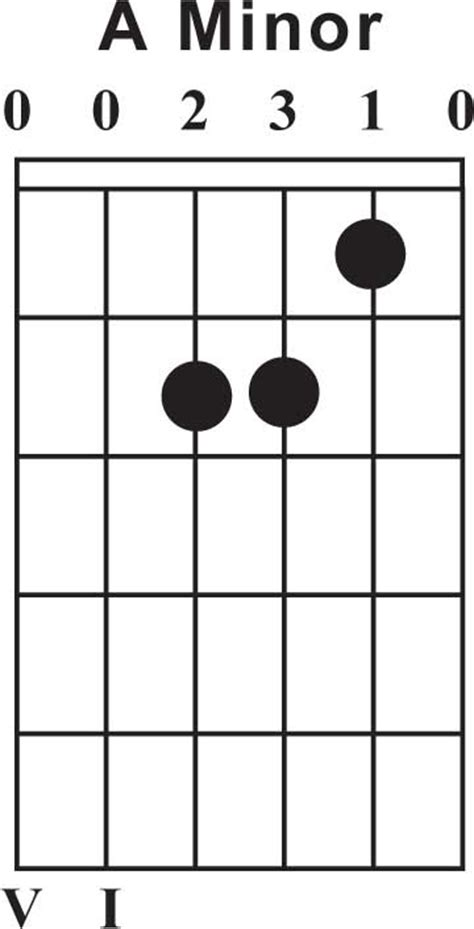 free guitar chord lessons guitar guitar chords b7 guitar chords b7 guitar chords