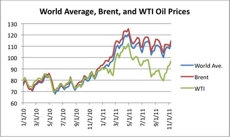 Pipeline Changes To Fix Wti Brent Spread Are Likely To Add Average Prices For Words