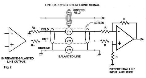 common mode choke rejection balanced line technology