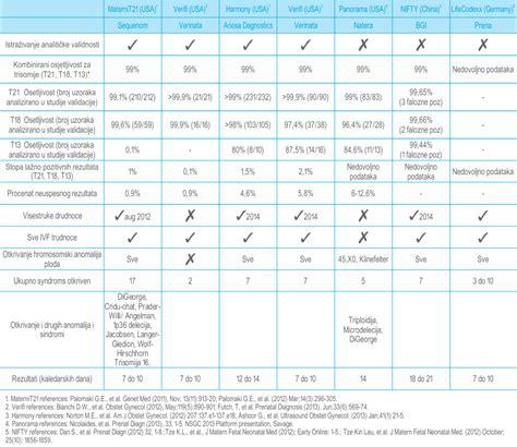 bi test falsi negativi maternit21 plus safembryo