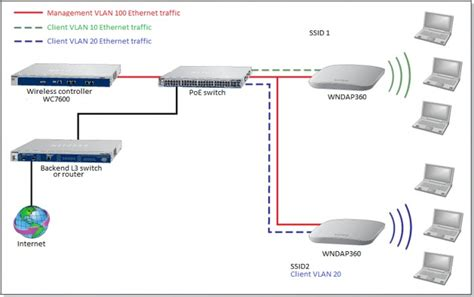exle of a home networking setup with vlans how do i use my wireless controller in an advanced network