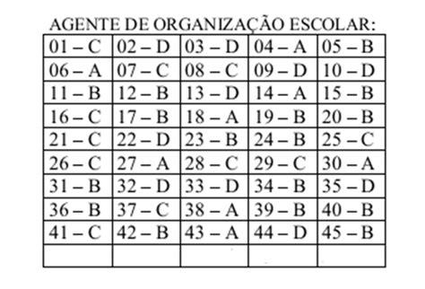 gabarito do concurso da prefeitura de ananindeua agente comunitrio de sade convocado do concurso de agente de sade de ananindeua 2016