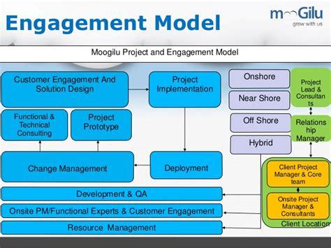 Free Blueprint Program Online moogilu sap services