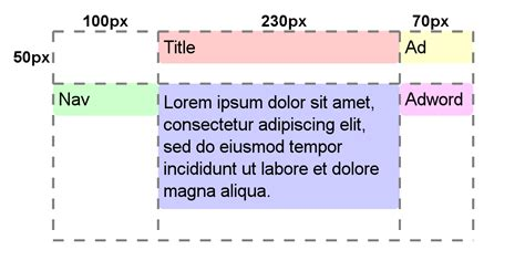 css grid layout using div css grid layout is just around the corner