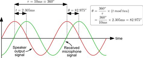 inductor phase shift calculator calculate inductance using phase shift 28 images phase shift phase shift rlc series