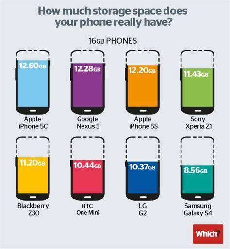 memoria interna smartphone il nexus 5 232 lo smartphone android con pi 249 memoria interna