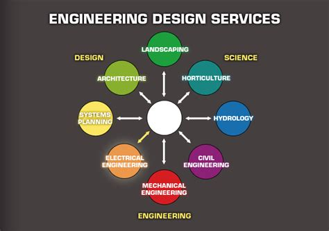 Mechanical Design Engineer Work From Home Irrigation Consulting Inc Electrical Engineering