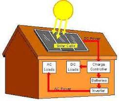 solar power for garden shed electricity