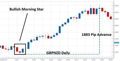 candlestick pattern mql4 mql4 indicator how to trade the bullish morning star
