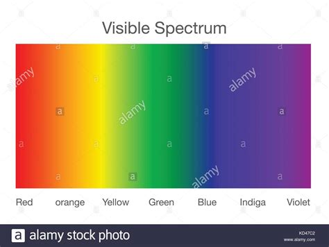 electromagnetic spectrum visible light electromagnetic spectrum stock photos electromagnetic