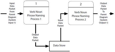 data flow diagram gane sarson new data flow diagram and symbols by gane and sarson diagram