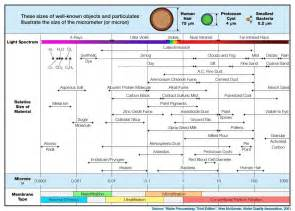 Proton Diameter Smog Po 30 Tce