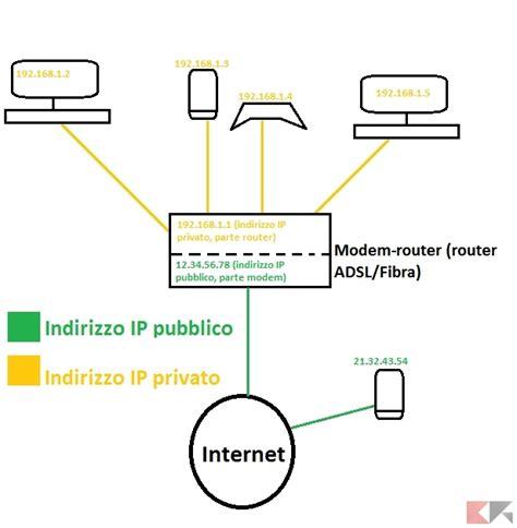 indirizzo ip interno indirizzo ip differenza tra statico dinamico pubblico e