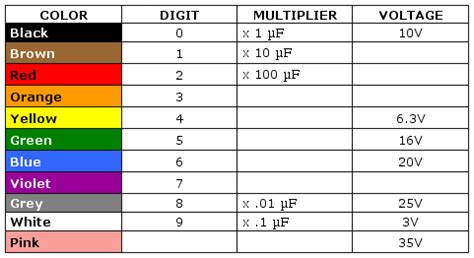 capacitor color code electrical standards capacitor color coding capacitor