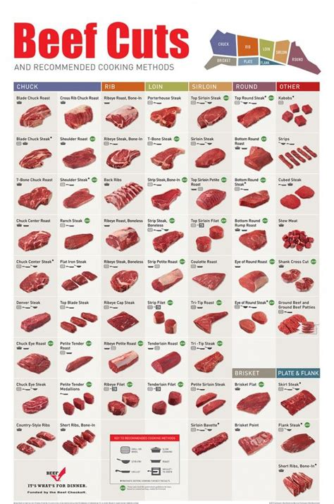 diagram of beef cuts beef selection chart steak roasts and cuts of beef
