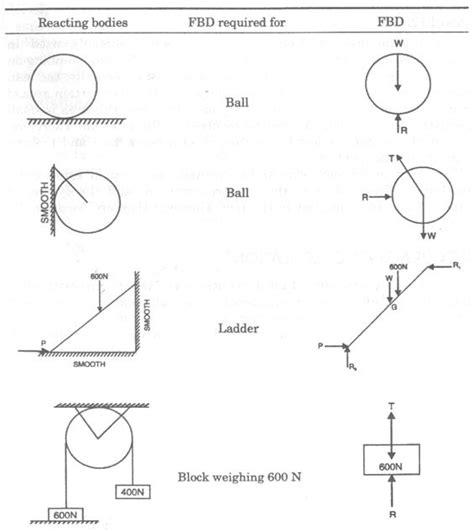 freebody diagrams free diagram problems http www chegg homework