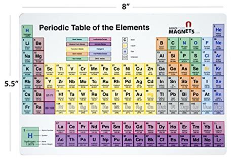 periodic table fridge magnet the periodic table - How To Study The Periodic Table