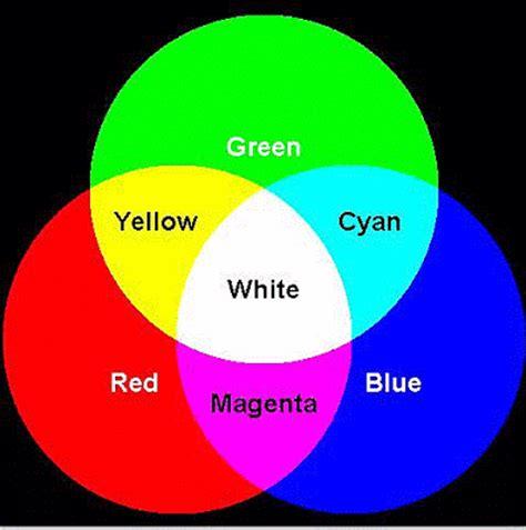 additive color theory color theory 2010 additive color theory rgb