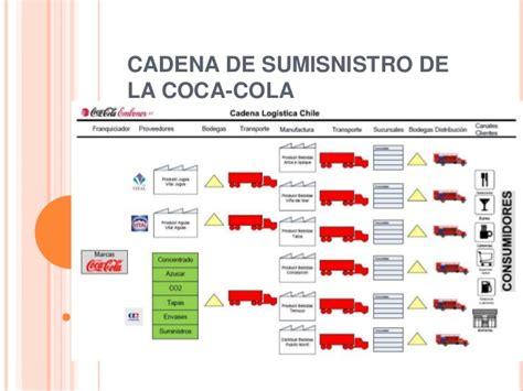 cadena de suministro de la coca cola - Cadena De Suministro Coca Cola Femsa