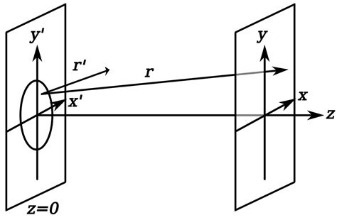 fraunhofer diffraction equation