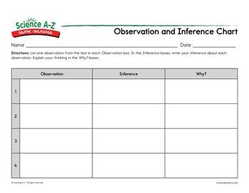 Science A Z Observation Vs Inference Grades 3 4 Science Unit Low Inference Notes Template