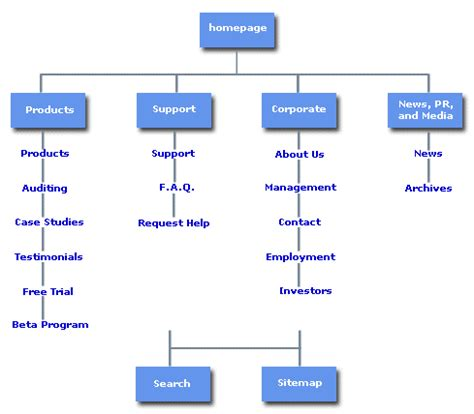 create a sitemap what is a sitemap atilus