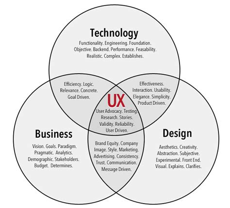 venn diagram of science and technology treatise on user experience design part 1 experience