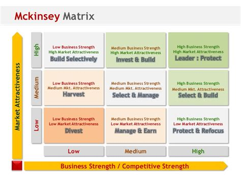 negotiation strategy template mckinsey think matrix