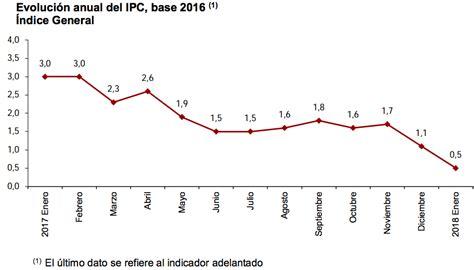 el ipc colombia 2016 la ca 237 da de los precios de la luz reduce el ipc de enero