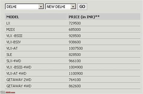 mahindra scorpio car price list the gallery for gt mahindra xuv 500 price list
