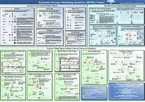 bpmn visio template get freeware from my bpmn visio stencil