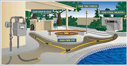 Gas Fire Pit Repair - we do gas work natural and lp
