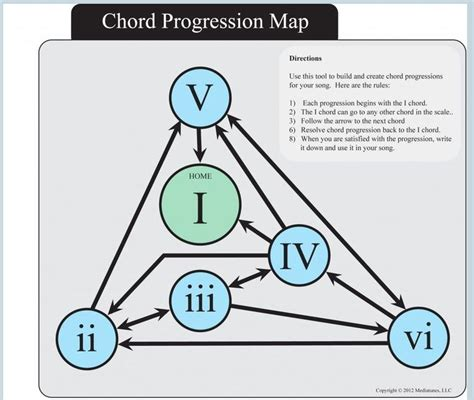 chord progressions  practice theory stack exchange