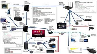 Home Network Setup by No Internet Connection And Mio Tv Connection Vlan