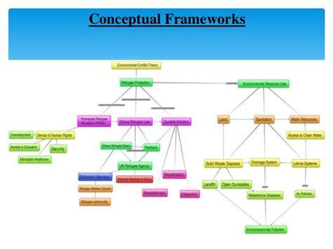 conceptual framework for dissertation exles of thesis conceptual framework
