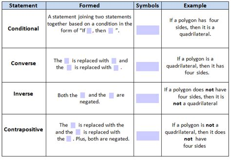 Geometry Converse Inverse Contrapositive Worksheet