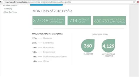 Umich Mba Class Profile by Which Is Better For An Mba Harvard Business School Or The