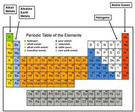 the periodic table chapter ppt