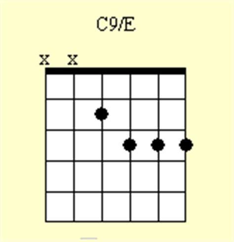 C9 Chord Guitar