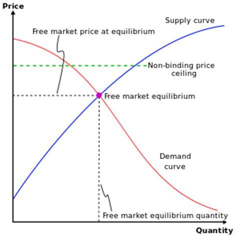 Ceiling Price And Floor Price Definition by Hockeynomics Patrol