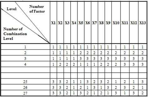 design experiment orthogonal employ the taguchi method to optimize bpnn s architectures