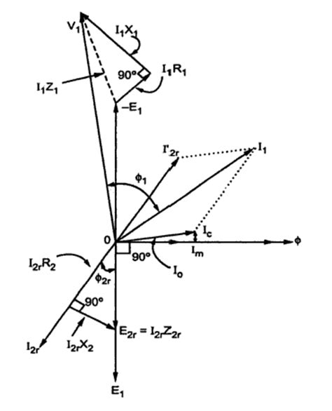 phasor diagram of an induction motor induction motors assignment help