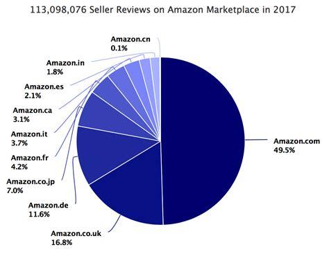 luzamundo on amazon com marketplace sellerratings com 100 million seller reviews on amazon marketplace