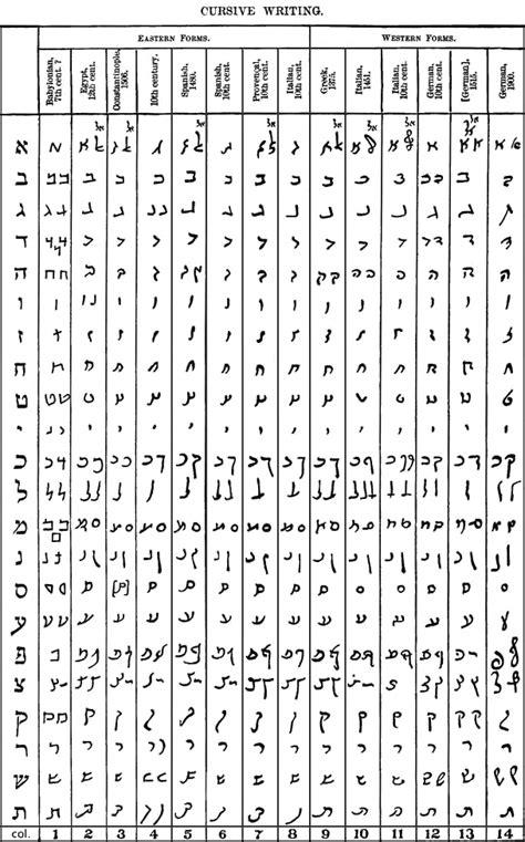 printable hebrew alphabet best photos of hebrew alphabet cursive hebrew alphabet