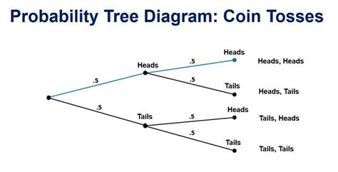 what is a tree diagram in probability why i reject the resurrection part 5 multiplication of