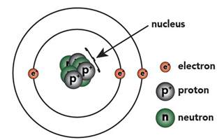 How Many Electrons Protons And Neutrons Does Lithium Basic Chemistry Tutorial 2 Drawing Atoms Sciencemusicvideos